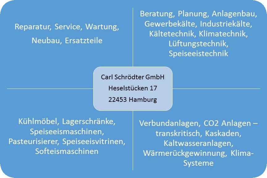 Carl_Schroedter_GmbH_Uebersicht_Firma